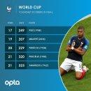 역대 월드컵 결승 최연소 득점 선수 TOP5