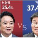 이재명 전해철 vs 남경필 지지율 분석, 경기도지사 여론조사