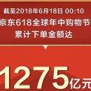 광군제의 대항마 징둥 '6.18' 할인잔치…주문액 '22조원'