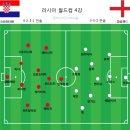 7월12일 크로아티아 잉글랜드 하이라이트 경기분석 리뷰