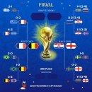 2018 러시아 월드컵 결승전 일정 프랑스 대 크로아티아