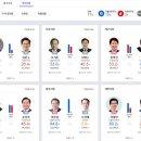 민주당 압승 지방선거 투표율 60.2% 힘 평화와 번영의 시작