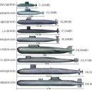 대한민국 최초 3000톤급 잠수함 '도산안창호함(KSS-Ⅲ)' 진수되다!