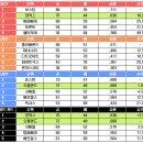 8월 16일 MLB 중계예고 -류현진 복귀경기 11시 10분 (MBC,엠스플)