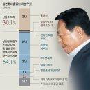 롯데지주 및 롯데그룹 주식, 신동빈 구속 이후 향방은?