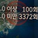 포항 여진 1년간 3400여 회