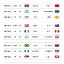 2018 러시아 월드컵 모든 국가 조별예선 경기 일정