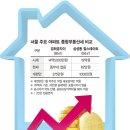 [숨죽인 주택시장] 보유세 인상 초읽기.. 서울에 집 한채만 있어도 종부세 내나