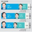 서울시장 가상대결, 안철수 38.8%-우상호 40.3% '초박빙'