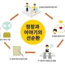 [LG 소셜캠퍼스] 공유경제의 사회적기업 사례