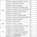 자유한국당 제7회 전국동시지방선거 비례대표 공천 접수 결과 발표