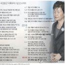 '국정농단' 박근혜 2심 징역 25년으로 늘어..최순실 징역 20년(종합3보) 댓글 470개