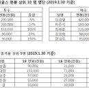2019 한화이글스 선수단 연봉 정리
