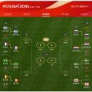 2018 러시아 월드컵 결승전