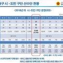 4년만에 리그승격 노리는 대전시티즌 근황