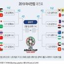 2019아시안컵, 한국-바레인 / 기성용 부상? 황의조 기대↑