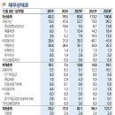 [주식정보] <b>티앤엘</b> 주식분석