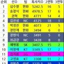 한화이글스 팬들이 고마워 하는 두산 오재원 선수.jpg