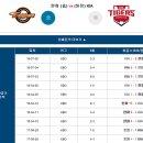 [국내야구] 7월24일 기아 vs 한화 / KBO 야구분석 / 경기예측