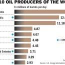 """""""미국은 6년 이내로 사우디와 러시아를 합친 것보다 더 많은 석유를 생산할 것"""""""