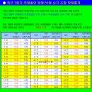 로또762회당첨번호 / 로또당첨번호분석