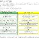 감정평가사 제2차(최종) 시험 합격자 발표, 큐넷 제29회 감정평가사 2차 시행 및...
