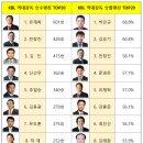 KBL 역대 감독들의 각종 기록과 랭킹