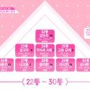 프로듀스 48 8월 7일 중간순위 공개 (PRODUCE 48)