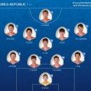 [아시아 주요 5개국] 러시아월드컵에서의 팀스탯 비교 (스압)