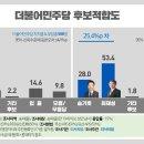 어제자 리서치뷰 송파을 민주당 경선후보, 재보선, 정당 지지율