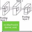 Pytorch 머신러닝 튜토리얼 강의 10 (Basic CNN)
