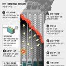 영국 런던 고층아파트 화재사고 원인분석, 교훈