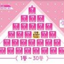혼다 히토미 실시간 순위 13등! (PRODUCE48)